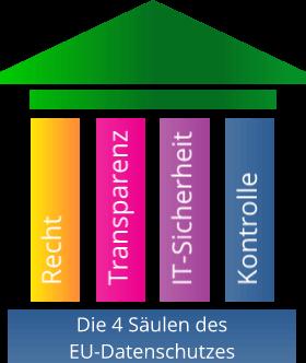 4-Säulenmodell zum EU-Datenschutz